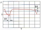 Fig.1 Weltting Curve1 Sn-37Pb(h63A) 240℃